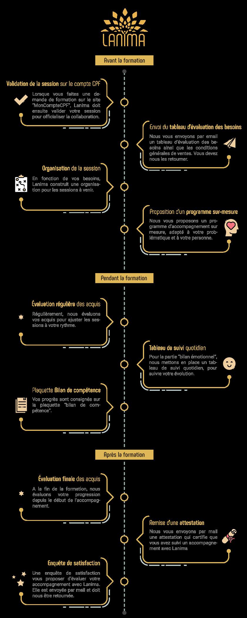étapes clés lanima formation